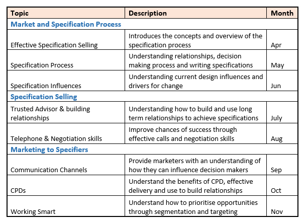 Developing an effective specification strategy