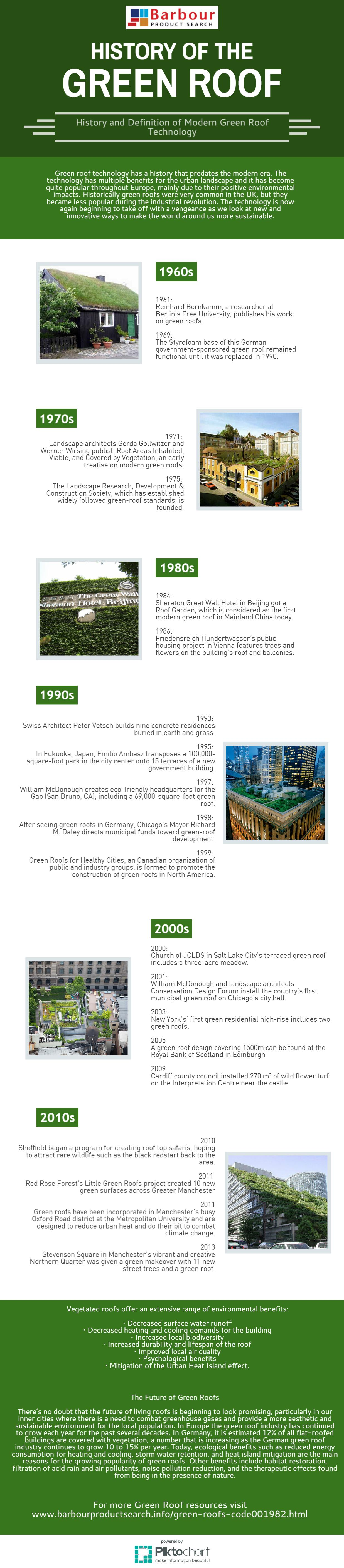 Green Roofs Timeline