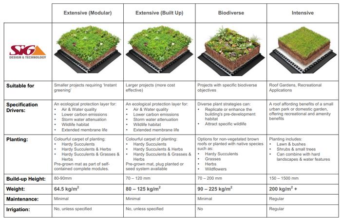 SIG Design & Technology - Green Roof Information