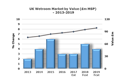 Growth in UK wetroom market