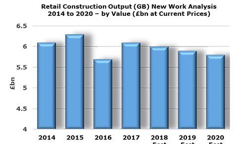 retail construction graph