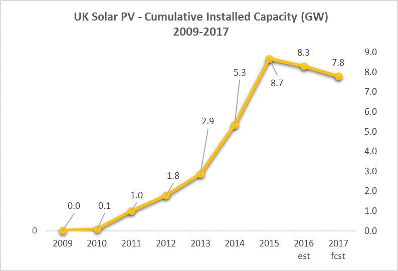 Solar PV Trends