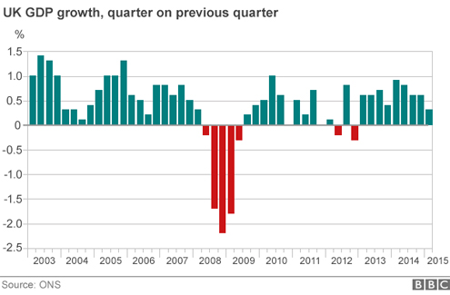 UK GPD Growth Slows