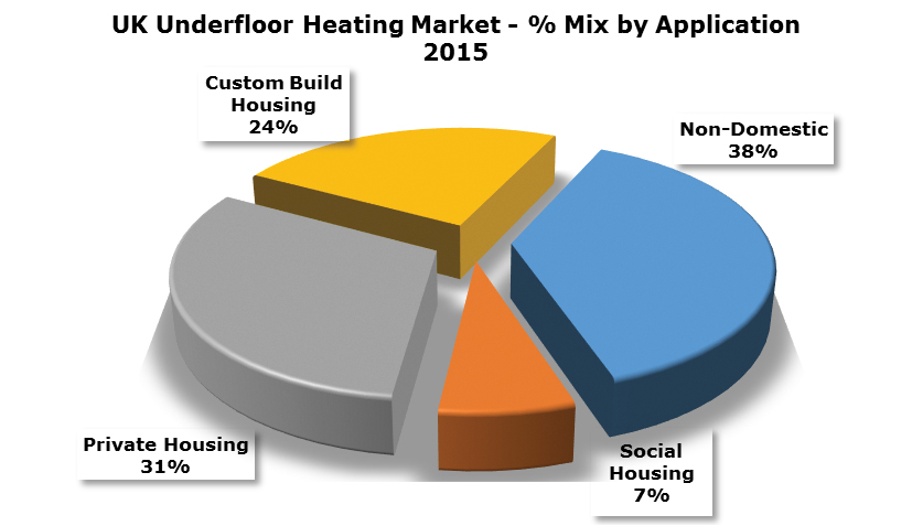 Underfloor heating market by application