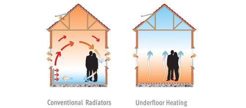 /Underfloor heating diagram