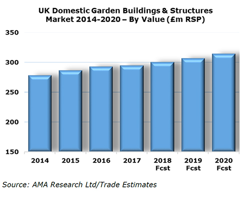 AMA Research - Garden Building
