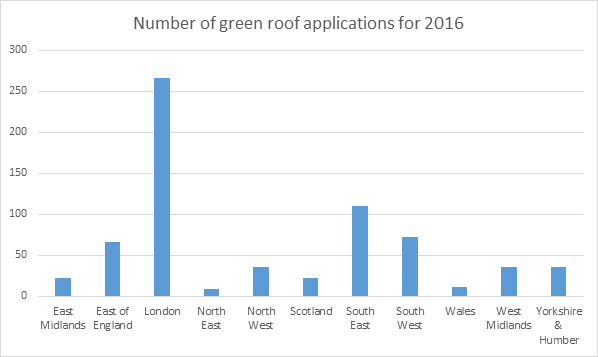 Green Roof Data