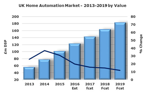 Home Automation chart