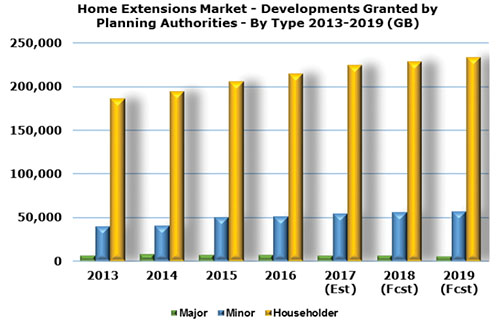 Home Extensions chart